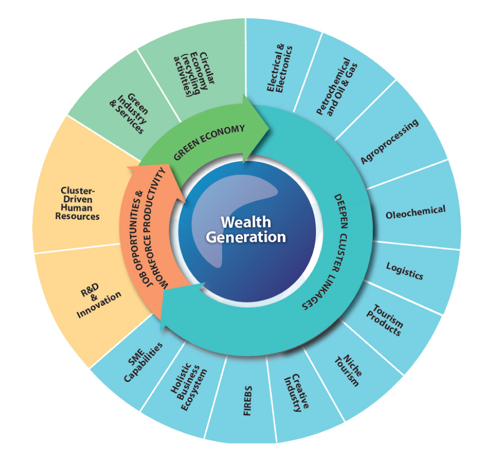 wealth-generation